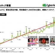 サイバーエージェント藤田社長、1000万WAU到達のAbemaTVについて「マネタイズにも本腰を入れたい」 課金収入や周辺ビジネスの収益化も加速へ