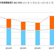 【ファミ通調査】18年国内家庭用ゲーム市場は2.7%減の4343億円 ソフト市場は2年連続で増加 年間ソフト首位は「モンスターハンター:ワールド」