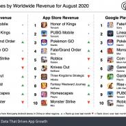 20年8月の世界モバイルゲーム売上ランキング、『PUBG Mobile』が首位 5周年の『FGO』が3位まで上昇【Sensor Tower調査】