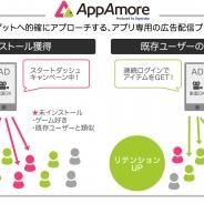 Supership、アプリ広告主向けアドプラットフォーム「AppAmore」の提供開始