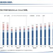 【スマホゲーム会社の雇用動向】KLab、19年12月末のグループ従業員数は7人増の646人…ゲームと中国子会社が微増