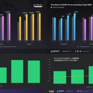 全世界のeSportsの大会配信の視聴時間、新型コロナウィルスの影響で84%増加 「ESPORTS CHARTS」調査