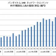 バンナムHD、スマホゲームの売上は横ばいの1008億円 「ドラゴンボール」「ワンピース」「アイマス」が安定的人気 家庭用ゲームが増益要因に