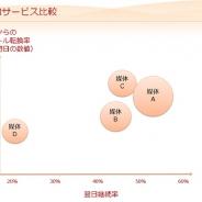 アプリマーケティング研究(3) 事前予約サービス経由のユーザのインストール転換率や翌日継続率について