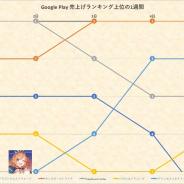 首位『FGO』『モンスト』を『プリコネR』が追う展開 新作『EXOS HEROES』はTOP30入り…6月1〜5日のGoogle Play売上げランキングを振り返る