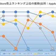 『ウマ娘』は完全制覇ならずも強さ示す 『プロスピA』と『モンスト』も首位 存在感を示した『ツイステ』 App Storeの1週間振り返り
