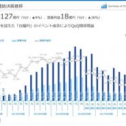 コロプラ、7~9月の営業利益はQonQで116%増の18億円と急回復 『白猫プロジェクト』4周年イベントが奏功