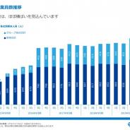 【スマホゲーム会社の雇用動向】コロプラ、19年9月末のグループ従業員数は21人減の1374人