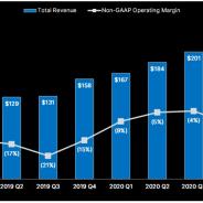 Unity、2020年10-12月は売上高が39%増の2.2億ドル、営業損失は0.8億ドルと赤字拡大 ゲーム業界での市場シェアは拡大