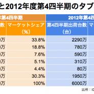 【IDC調査】2013年度のタブレット出荷台数は約2.2億台…2013年第4四半期は約7700万台