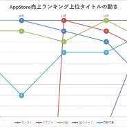 『モンスト』『グラブル』『FGO』『DQウォーク』の4タイトルが首位を獲得! 新作『ショバフェス』は最高35位!…App Store1週間を振り返る