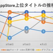 『DQウォーク』が「聖風装備ふくびき」で一度は首位に立つも、『ウマ娘』がTVアニメコラボ開催で差し返す 月末月初で複数タイトルがトップ30に復帰…App Store売上ランキングの1週間を振り返る