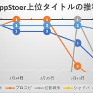 上位常連の『モンスト』を始め、『プロスピA』『シャドバ』がトップ争い 『FFI』コラボで『FFBE幻影戦争』も初の首位獲得…App Storeの1週間を振り返る