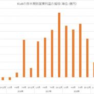 KLab、第4四半期は3700万円の営業赤字に転落 既存タイトルの売上減と『スクスタ』初期プロモーション費用で