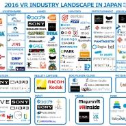 【VR記事まとめ】国内VR市場を俯瞰した業界マップ作成、TGS2016取材記事などシルバーウィークもVR一色