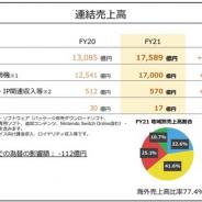 任天堂、21年3月期のモバイル・IP関連収入等は前年比11.3%増に スマートデバイス向け課金収入は横ばい ロイヤリティ収入が増加