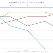 『FGO』が5日間首位を独占 TOP3には『モンスト』『DQウォーク』『荒野行動』『プロスピA』らが続く…App Store売上ランキングの1週間を振り返る