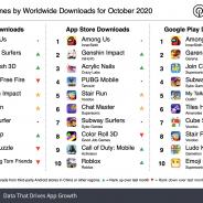 20年10月の世界モバイルゲームのダウンロード数トップは『Among Us』 『原神』は約1640万DLで初登場5位【Sensor Tower調査】