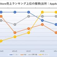 『ドッカンバトル』と『モンスト』が首位を分け合う 『荒野行動』が首位に迫るも一歩及ばず App Storeランキングの1週間を振り返る