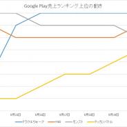 『ドラゴンクエストウォーク』が売上&無料で首位獲得! 『マリオカートツアー』『けもフレ3』『スクスタ』など話題作に注目 Google Playの1週間を振り返る