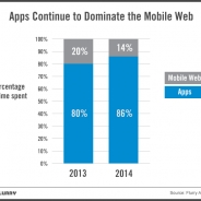 【Flurry調査】米モバイルユーザー、アプリ利用時間増加・ブラウザ利用時間減少