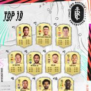 EA、『FIFA 21』で今年のトップ100プレイヤーを発表! メッシ、ロナウド、エムバペは何位に?
