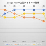 「SAO」コラボ開催中の『パズドラ』が首位キープ Yostarの新作『アークナイツ』はTOP10入り…Google Play売上ランキングの1週間を振り返る