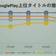 多彩なガチャ施策で連日首位の『モンスト』に「ヒロアカ」コラボの『パズドラ』が迫る、新作『プラエデ』はトップ30定着&初のトップ10入り…Google Playの1週間を振り返る