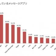 【Asia Plus調査】ベトナム人のメッセージアプリの利用動向…約9割が「Facebook Messenger」を利用
