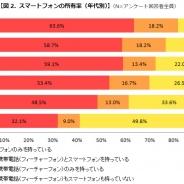 カカクコム、「2014年 スマートフォン利用状況調査」を発表。スマホの所有率は62.6%、iPhone 6への購入意欲は回答者全体の3割以上が前向き