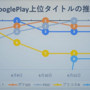 『モンスト』『ポケモンGO』『FGO』が三つ巴の首位争いを展開、リリース1.5周年の『ロマサガRS』はトップ30圏外から上位に…Google Playの1週間を振り返る