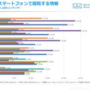スマホで最も閲覧するのは10代は「ゲーム」、20代は「動画」…ジャストシステム調査