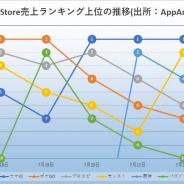 ゴールドシチー登場の『ウマ娘』とフェス開催の『ポケモンGO』が首位獲得! 新作『イース6オンライン』がTOP50入り App Store振り返り