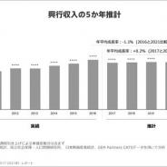 【GEM Partners調査】2017年~2021年の映画興行市場は2200億円を上回る高い水準で推移