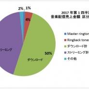 【日本レコード協会調査】1~3月の音楽配信売上は前年比112%の142億円…ストリーミングが好調けん引