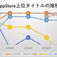 『モンスト』から首位の座を奪った『パズドラ』が3日間独走 割って入る新作『ウマ娘 プリティーダービー』が上位陣を差しトップに…App Store売上ランキングの1週間を振り返る