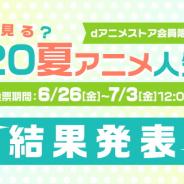 20年夏アニメの視聴意向、『ゼロから始める異世界生活 2nd season』が1位 『SAO WoU』と『俺ガイル』が続く ドコモ・アニメストア調べ