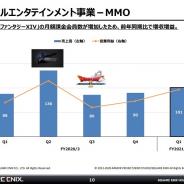 スクエニ、MMOの第1四半期の売上高は14%増の101億円 『ファイナルファンタジーXIV』の月額課金会員が増加