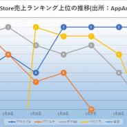 シーズンオフでも強い『プロスピA』が4日間にわたって首位キープ 「富士見ファンタジア文庫」コラボの『パズドラ』も首位 App Storeランキング振り返り