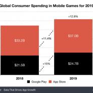 米Sensor Tower、2019年モバイルゲームの支出額は12.8%増の617億ドル(6兆6849億円)と推計