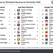 20年11月の世界モバイルゲーム売上ランキング、『原神』が3位に後退 『パズドラ』が鬼滅コラボで大躍進!【Sensor Tower調査】