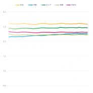 adjust、「2018年モバイルゲームベンチマークレポート」 を発表…日本のユーザーは世界で最もゲームアプリを長期間利用し、潜在的価値が高い