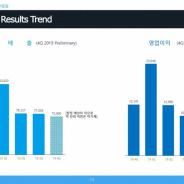 韓国Gravity、19年10-12月の未監査の暫定決算は大幅減収減益 『Ragnarok M』の売上低下とマーケティング費用増