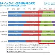 【ジャストシステム調査】TwitterやFacebookなどSNSの広告に「不快感を抱くことが多い」と回答した人が増加…スマホの利用状況を調査
