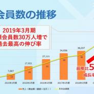 ドワンゴ、「ニコニコチャンネル」の月額会員数が100万人を達成! TOP100の平均収益額は1億円超に、TOP5は4億円を超える!