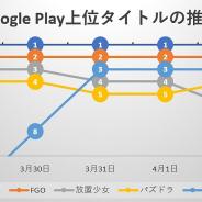独走する『ウマ娘』の脚色は衰えず、連続首位記録を34日に伸ばす 新作では『リネージュ2M』がトップ30に定着…Google Play振り返り