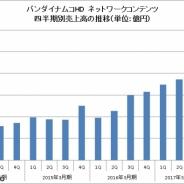 バンナムHD、ネットワークコンテンツの四半期売上高が初の500億円突破 『ドッカンバトル』『トレクル』『アイドルマスター』貢献