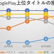 『原神』『パズドラ』健闘も『FGO』が首位独走、新作『イリュージョンコネクト』『パニシング』TOP30入り…Google Playの1週間振り返り