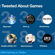 Twitter、『あつ森』が2020年もっともツイートのあったタイトル 『FGO』『ツイステ』が続き、『原神』もランクイン
