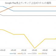 『モンスト』と『FGO』が首位争い 『グラブル』がTOP3に割って入る ガンホーとカプコンの新作『TEPPEN』がTOP100に Google Playランキングを振り返る